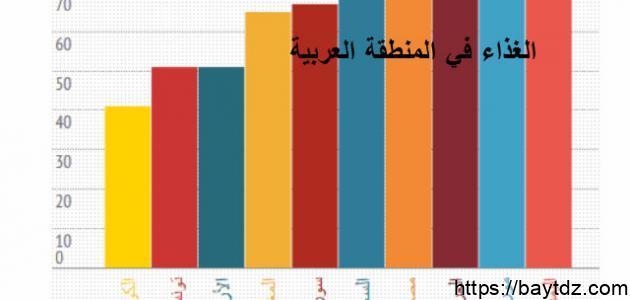 أفضل دولة عربية