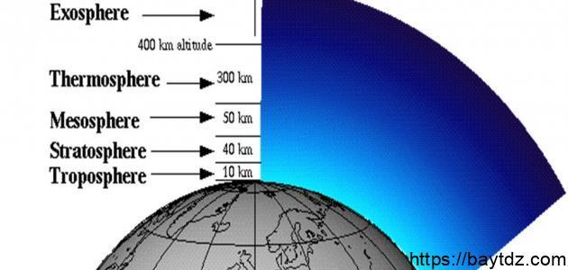 أين يوجد غاز الأوزون في الغلاف الجوي