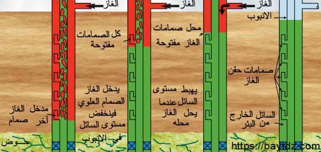 المراحل التي يمر بها النفط