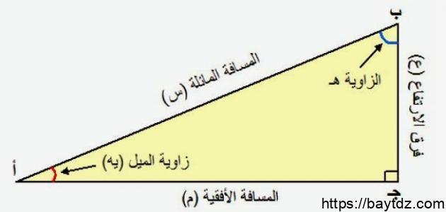 تعريف زاوية الميل