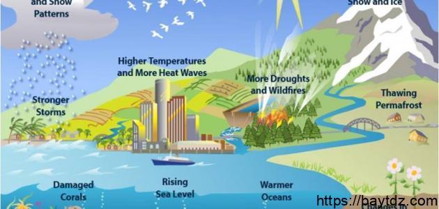 شرح دورة الماء في الطبيعة للأطفال