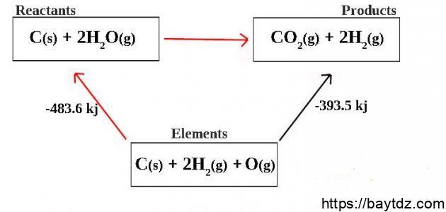 قانون هس في الكيمياء