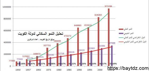 كم يبلغ عدد سكان الكويت