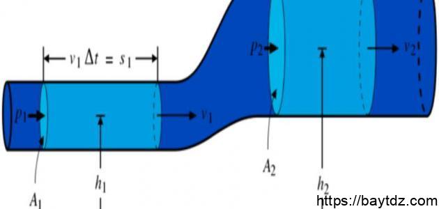 معادلة برنولي