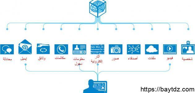 مفهوم المعلوماتية