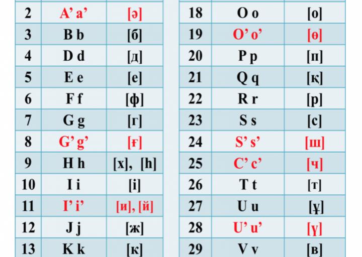 ما هي اللغة القازاقية