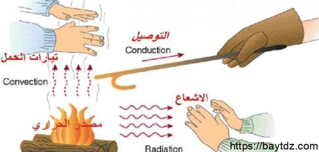 مقارنة بين الطاقة الحرارية ودرجة الحرارة
