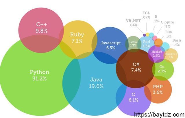 مقارنة بين لغات البرمجة من حيث السهولة والاستخدام والامكانات