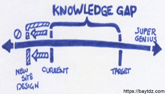 نظرية فجوة المعرفة